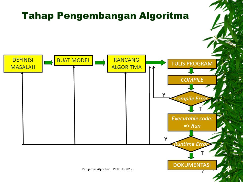 Tahap Pengembangan Algoritma Pengantar Algoritma - PTIIK UB 2012 7 DEFINISI MASALAH BUAT MODEL RANCANG ALGORITMA TULIS PROGRAM COMPILE Compile Error E