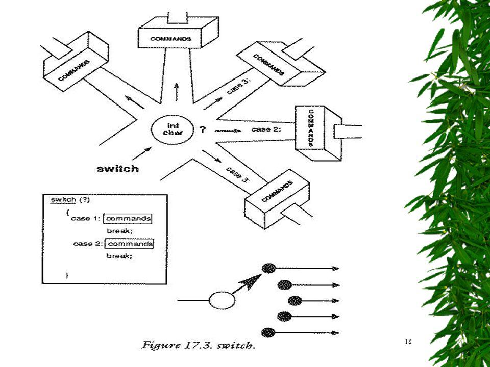 18Aliran Kendali Pencabangan - TIF UB 2010 Pernyataan switch-case