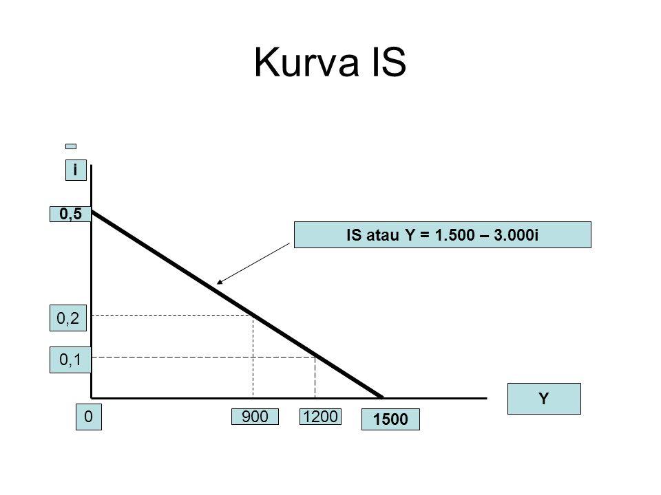 Kurva IS 0,2 0,1 Y 9001200 1500 0,5 IS atau Y = 1.500 – 3.000i i 0