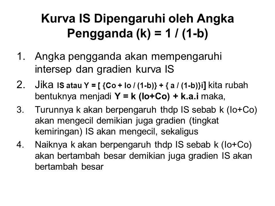 Kurva IS Dipengaruhi oleh Angka Pengganda (k) = 1 / (1-b) 1.Angka pengganda akan mempengaruhi intersep dan gradien kurva IS 2.Jika IS atau Y = [ {Co +