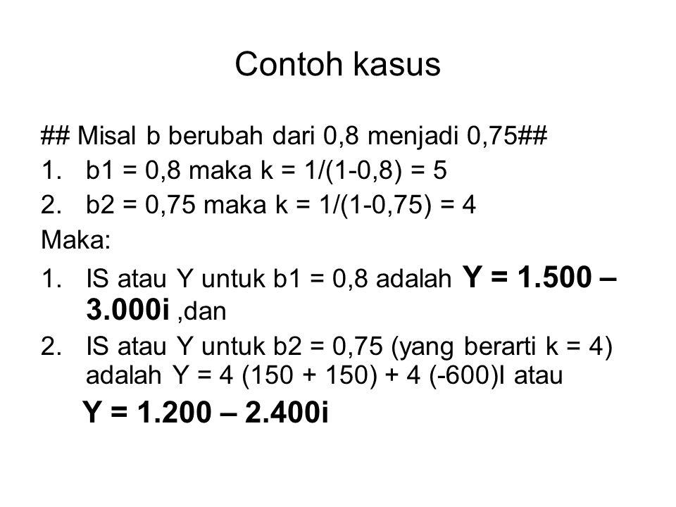 Contoh kasus ## Misal b berubah dari 0,8 menjadi 0,75## 1.b1 = 0,8 maka k = 1/(1-0,8) = 5 2.b2 = 0,75 maka k = 1/(1-0,75) = 4 Maka: 1.IS atau Y untuk