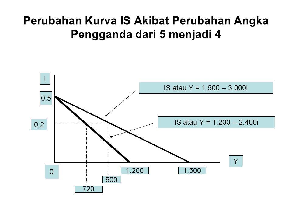 Perubahan Kurva IS Akibat Perubahan Angka Pengganda dari 5 menjadi 4 IS atau Y = 1.500 – 3.000i IS atau Y = 1.200 – 2.400i 1.2001.500 Y i 0,5 0 0,2 90