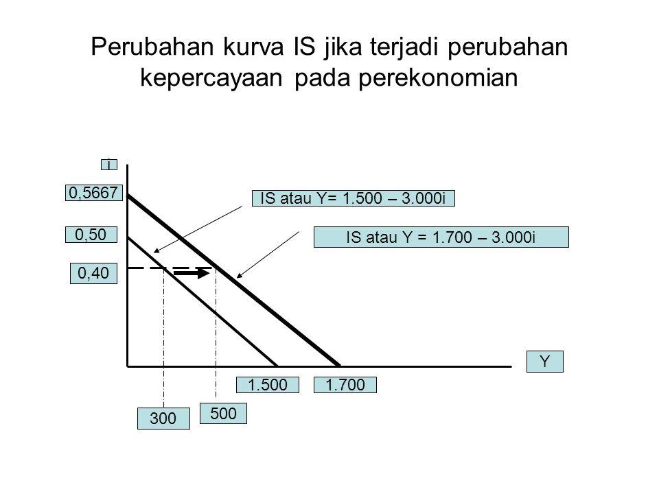 Perubahan kurva IS jika terjadi perubahan kepercayaan pada perekonomian i 0,5667 0,50 1.5001.700 0,40 300 500 Y IS atau Y= 1.500 – 3.000i IS atau Y =