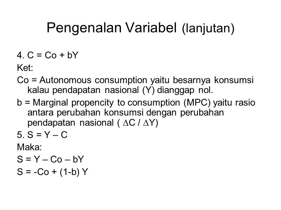 Pengenalan Variabel (lanjutan) 4. C = Co + bY Ket: Co = Autonomous consumption yaitu besarnya konsumsi kalau pendapatan nasional (Y) dianggap nol. b =