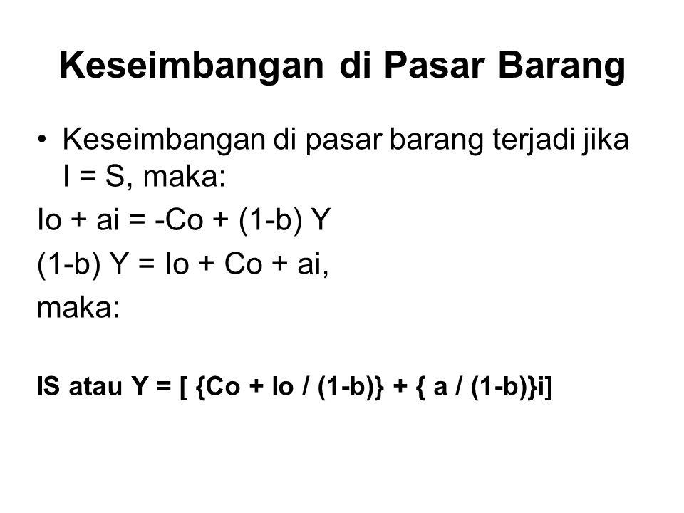 Keseimbangan di Pasar Barang Keseimbangan di pasar barang terjadi jika I = S, maka: Io + ai = -Co + (1-b) Y (1-b) Y = Io + Co + ai, maka: IS atau Y =