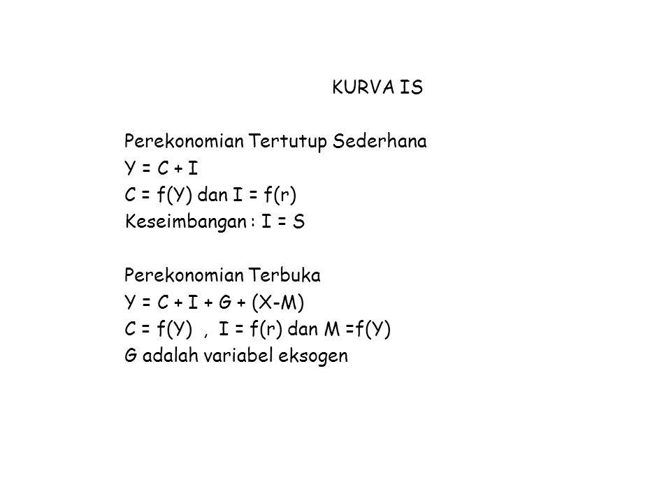 KURVA IS Perekonomian Tertutup Sederhana Y = C + I C = f(Y) dan I = f(r) Keseimbangan : I = S Perekonomian Terbuka Y = C + I + G + (X-M) C = f(Y), I = f(r) dan M =f(Y) G adalah variabel eksogen