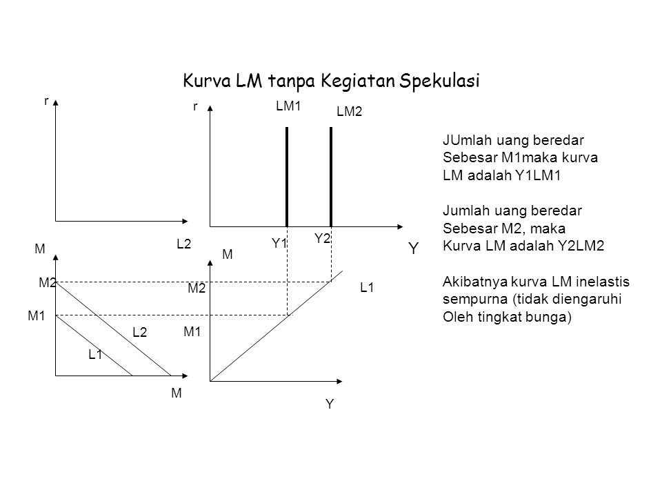 Kurva LM tanpa Kegiatan Spekulasi r L2 rLM1 LM2 Y1 Y2 Y JUmlah uang beredar Sebesar M1maka kurva LM adalah Y1LM1 Jumlah uang beredar Sebesar M2, maka Kurva LM adalah Y2LM2 Akibatnya kurva LM inelastis sempurna (tidak diengaruhi Oleh tingkat bunga) M M2 M1 L2 L1 M M2 M1 L1 M Y