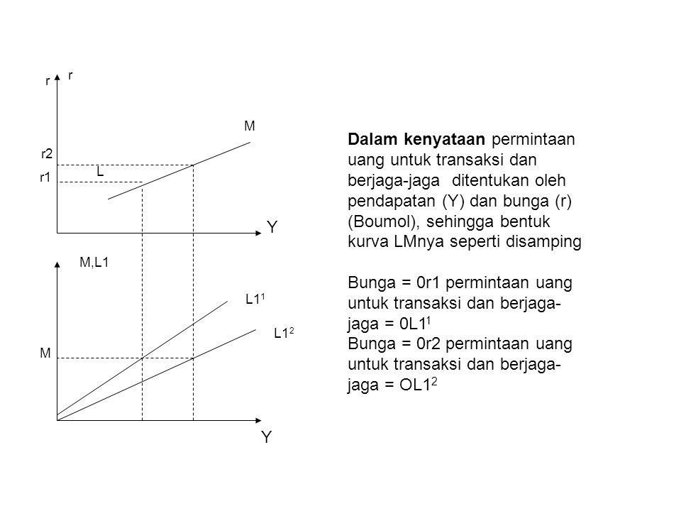 Dalam kenyataan permintaan uang untuk transaksi dan berjaga-jaga ditentukan oleh pendapatan (Y) dan bunga (r) (Boumol), sehingga bentuk kurva LMnya seperti disamping Bunga = 0r1 permintaan uang untuk transaksi dan berjaga- jaga = 0L1 1 Bunga = 0r2 permintaan uang untuk transaksi dan berjaga- jaga = OL1 2 L M r Y M,L1 M Y L1 1 L1 2 r r1 r2