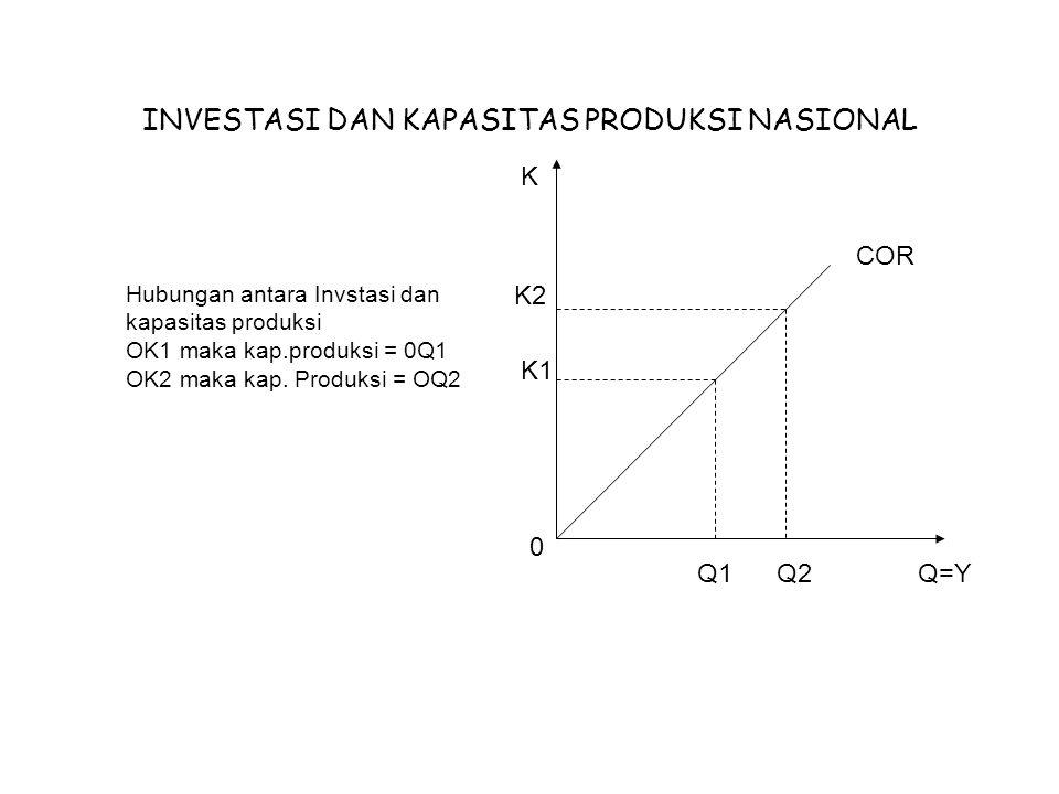 INVESTASI DAN KAPASITAS PRODUKSI NASIONAL K K2 K1 Q1Q2Q=Y Hubungan antara Invstasi dan kapasitas produksi OK1 maka kap.produksi = 0Q1 OK2 maka kap.