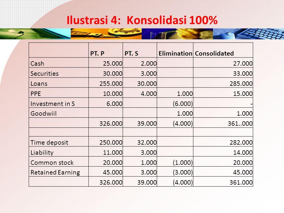 Ilustrasi 4: Konsolidasi 100% PT. P PT. S Elimination Consolidated Cash 25.000 2.000 27.000 Securities 30.000 3.000 33.000 Loans 255.000 30.000 285.00