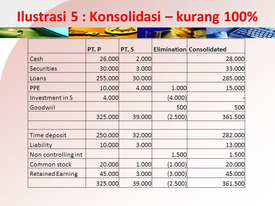Ilustrasi 5 : Konsolidasi – kurang 100% PT. P PT. S Elimination Consolidated Cash 26.000 2.000 28.000 Securities 30.000 3.000 33.000 Loans 255.000 30.