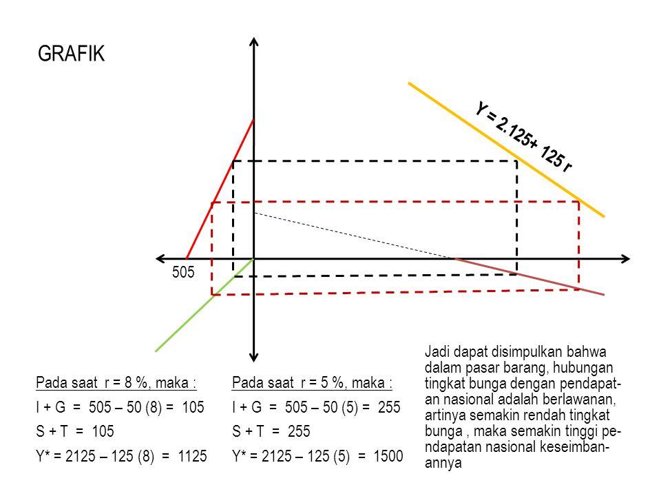 505 Y = 2.125+ 125 r Pada saat r = 8 %, maka : I + G = 505 – 50 (8) = 105 S + T = 105 Y* = 2125 – 125 (8) = 1125 Pada saat r = 5 %, maka : I + G = 505