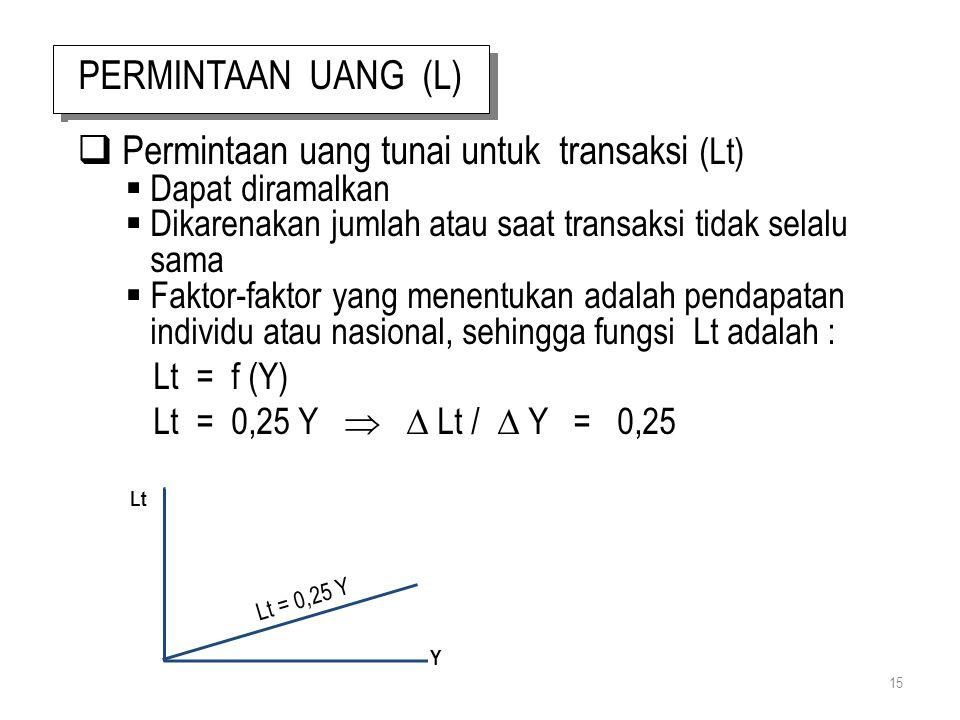 15 PERMINTAAN UANG (L)  Permintaan uang tunai untuk transaksi (Lt)  Dapat diramalkan  Dikarenakan jumlah atau saat transaksi tidak selalu sama  Fa