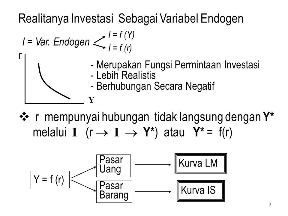 Diagram Kurva IS Digunakan Analisis Empat Kuadran Dengan Menggabungkan Empat Kuadran Tersebut 3 r Y I, G S, T Posisi Kurva Fungsi Investasi Posisi Kurva Fungsi Syarat Keseimbangan ST = IG Posisi Kurva Saving Posisi Kurva I S