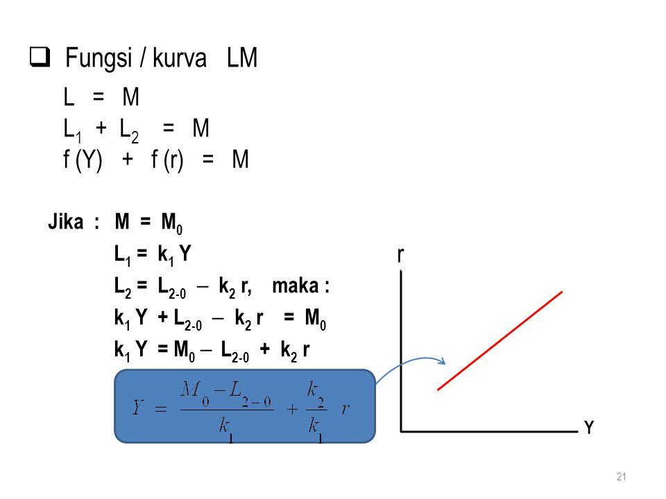 21 L = M L 1 + L 2 = M f (Y) + f (r) = M Jika : M = M 0 L 1 = k 1 Y L 2 = L 2-0  k 2 r, maka : k 1 Y + L 2-0  k 2 r = M 0 k 1 Y = M 0  L 2-0 + k 2