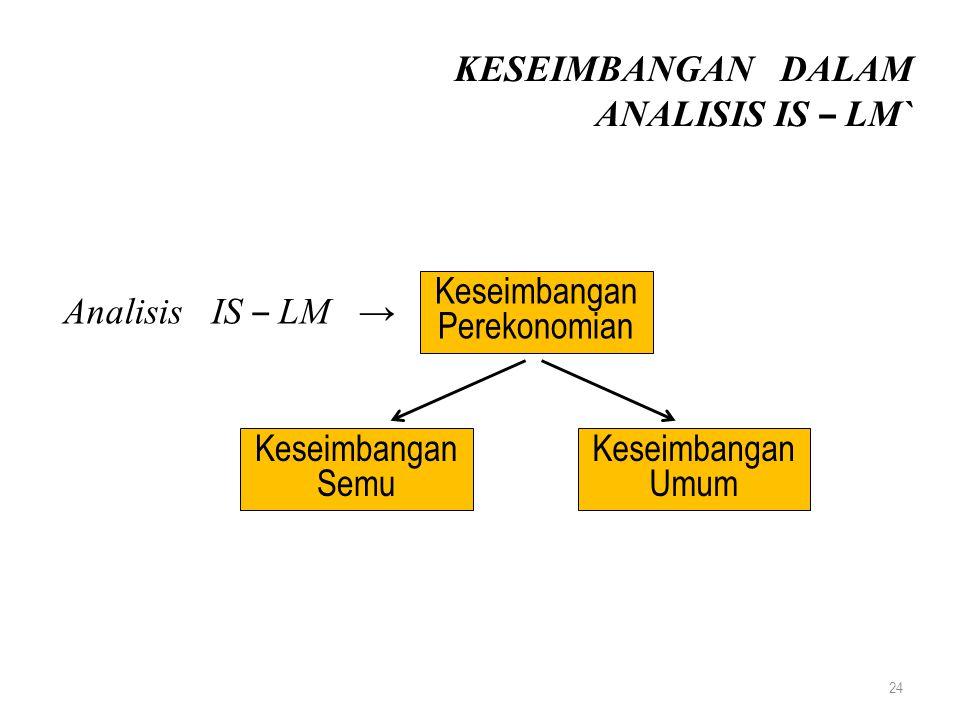 24 KESEIMBANGAN DALAM ANALISIS IS – LM` Analisis IS – LM → Keseimbangan Perekonomian Keseimbangan Semu Keseimbangan Umum