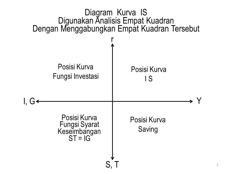 Diagram Kurva IS Digunakan Analisis Empat Kuadran Dengan Menggabungkan Empat Kuadran Tersebut 3 r Y I, G S, T Posisi Kurva Fungsi Investasi Posisi Kur