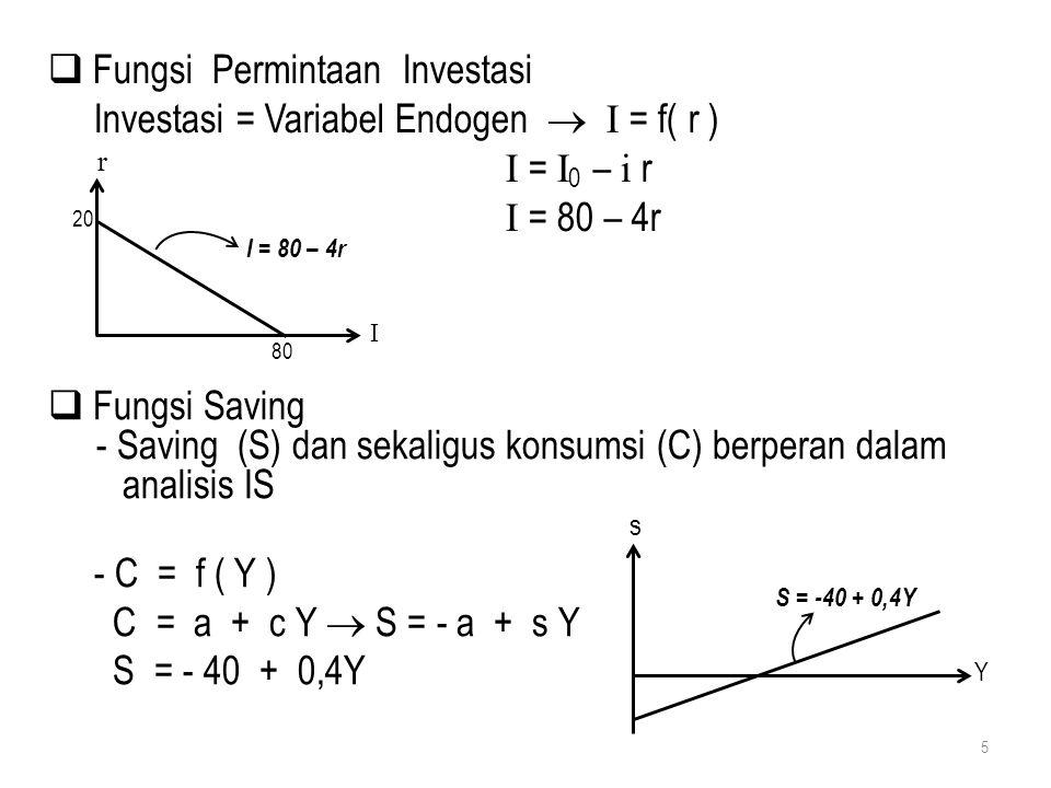  Fungsi Permintaan Investasi Investasi = Variabel Endogen  I = f( r ) I = I 0 – i r I = 80 – 4r  Fungsi Saving - Saving (S) dan sekaligus konsumsi