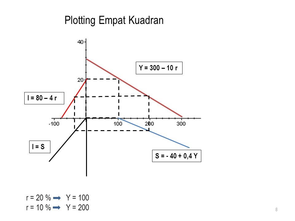 Plotting Empat Kuadran Y = 300 – 10 r I = 80 – 4 r I = S S = - 40 + 0,4 Y 8 r = 20 % Y = 100 r = 10 % Y = 200