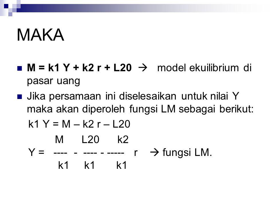 MAKA M = k1 Y + k2 r + L20  model ekuilibrium di pasar uang Jika persamaan ini diselesaikan untuk nilai Y maka akan diperoleh fungsi LM sebagai berik