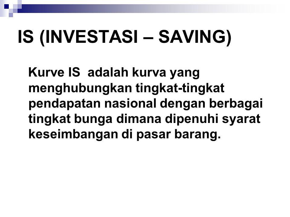 IS (INVESTASI – SAVING) Kurve IS adalah kurva yang menghubungkan tingkat-tingkat pendapatan nasional dengan berbagai tingkat bunga dimana dipenuhi sya