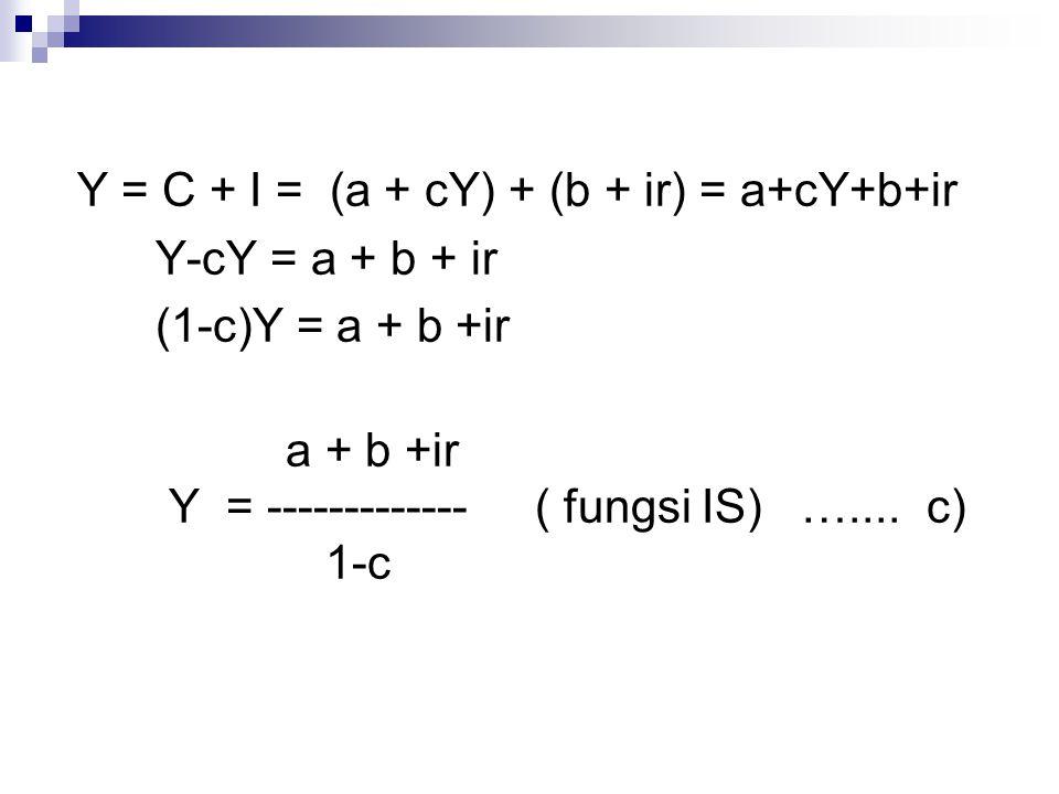 Y = C + I = (a + cY) + (b + ir) = a+cY+b+ir Y-cY = a + b + ir (1-c)Y = a + b +ir a + b +ir Y = ------------- ( fungsi IS) ….... c) 1-c