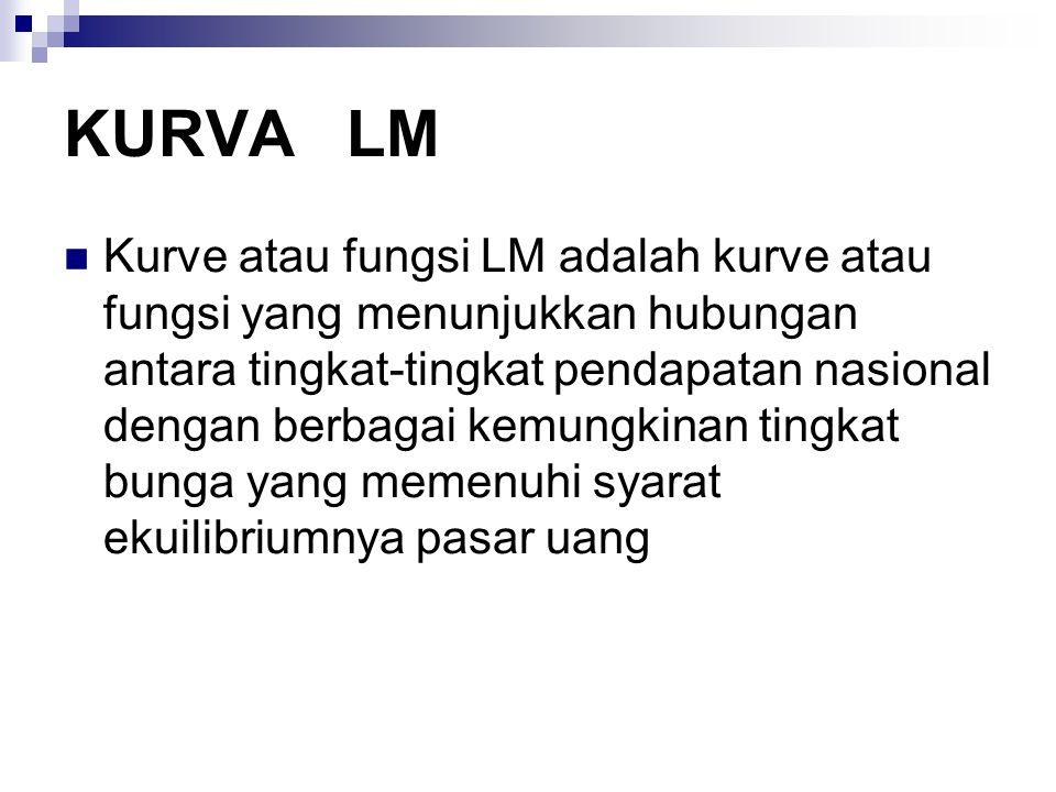KURVA LM Kurve atau fungsi LM adalah kurve atau fungsi yang menunjukkan hubungan antara tingkat-tingkat pendapatan nasional dengan berbagai kemungkina