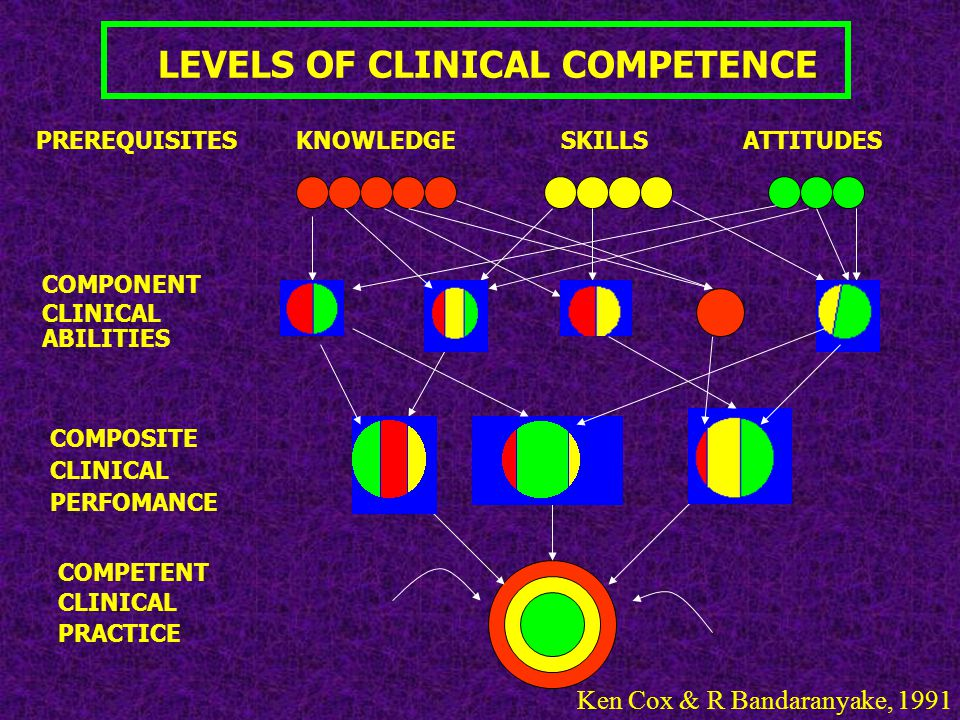 LEVELS OF CLINICAL COMPETENCE ATTITUDESKNOWLEDGESKILLS COMPONENT CLINICAL ABILITIES COMPOSITE CLINICAL PERFOMANCE COMPETENT CLINICAL PRACTICE PREREQUI