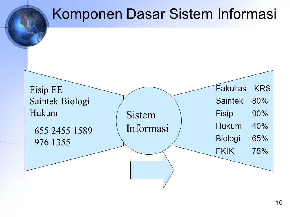 10 Komponen Dasar Sistem Informasi Fisip FE Saintek Biologi Hukum 655 2455 1589 976 1355 Fakultas KRS Saintek80% Fisip90% Hukum40% Biologi65% FKIK75% Sistem Informasi