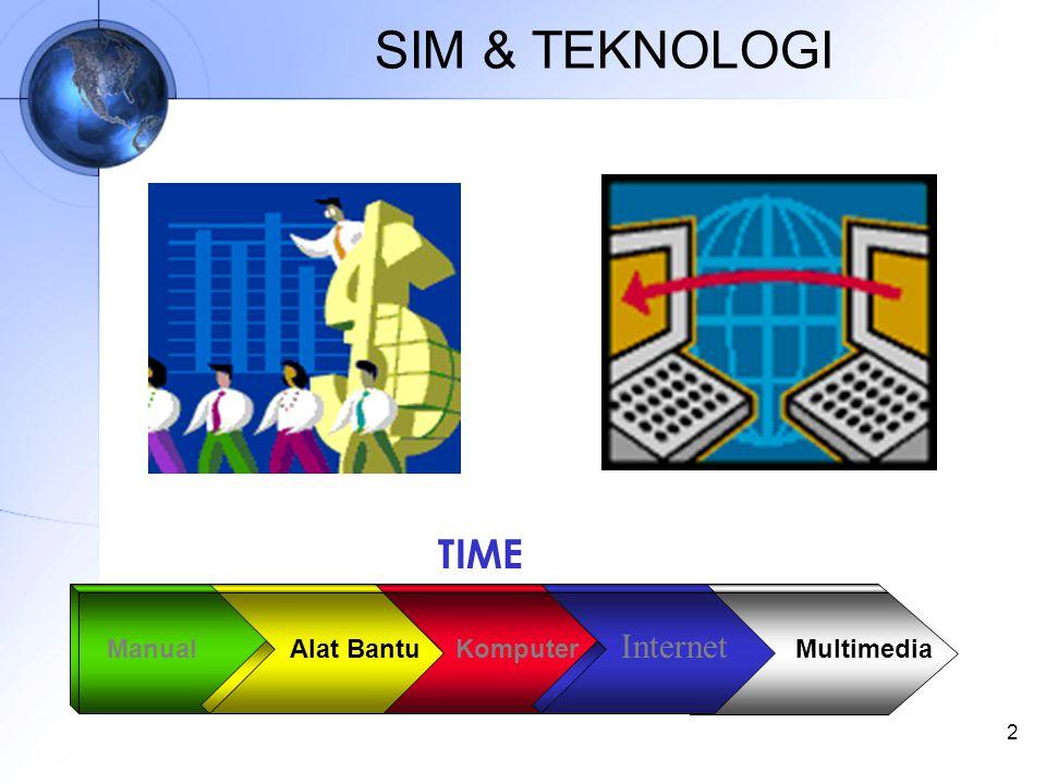2 SIM & TEKNOLOGI ManualKomputerMultimediaAlat Bantu Internet TIME