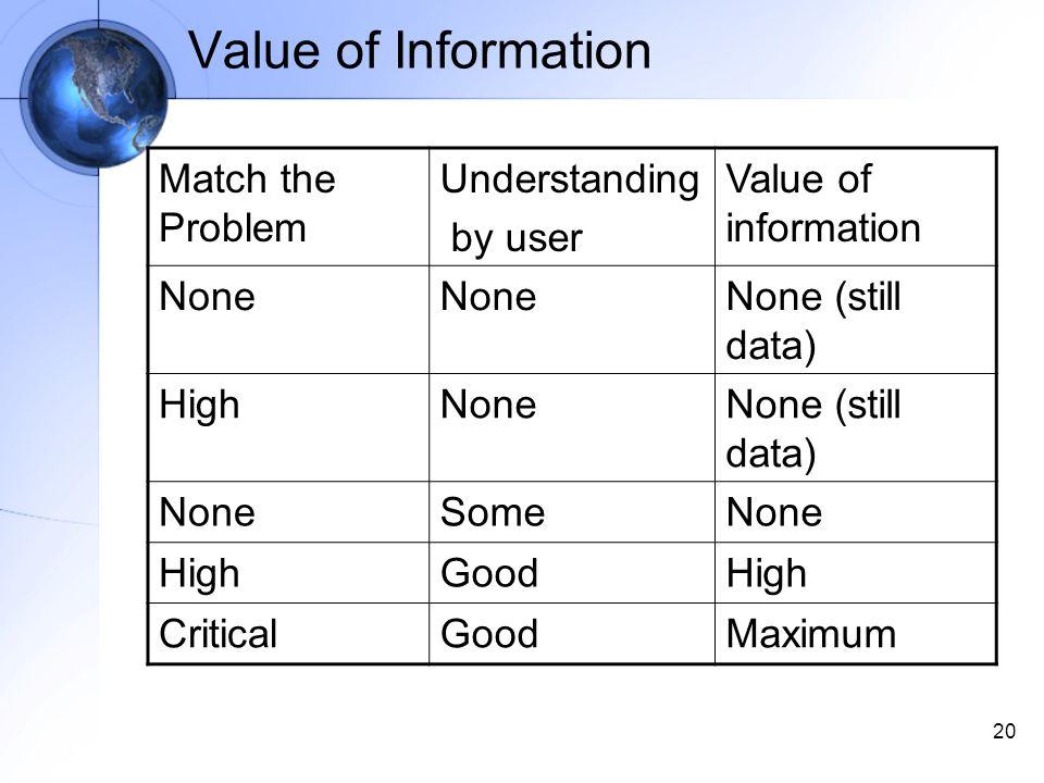 20 Value of Information Match the Problem Understanding by user Value of information None None (still data) HighNoneNone (still data) NoneSomeNone HighGoodHigh CriticalGoodMaximum