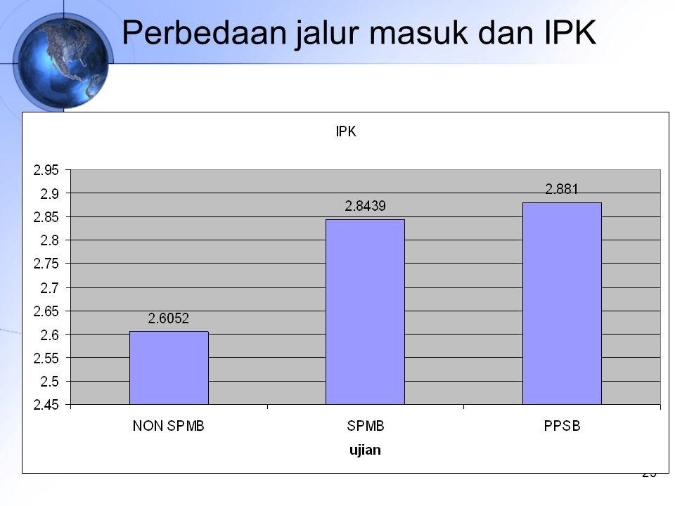29 Perbedaan jalur masuk dan IPK