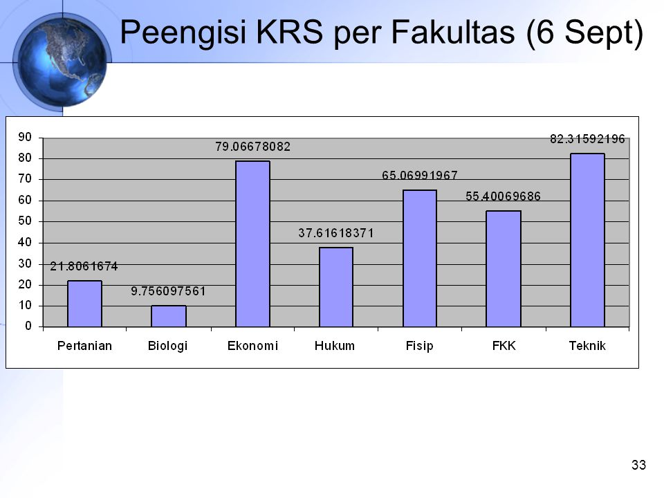 33 Peengisi KRS per Fakultas (6 Sept)