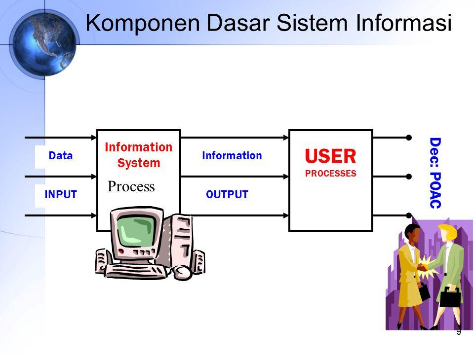 9 Komponen Dasar Sistem Informasi Dec: POAC Data OUTPUT Information System USER PROCESSES Information INPUT Process