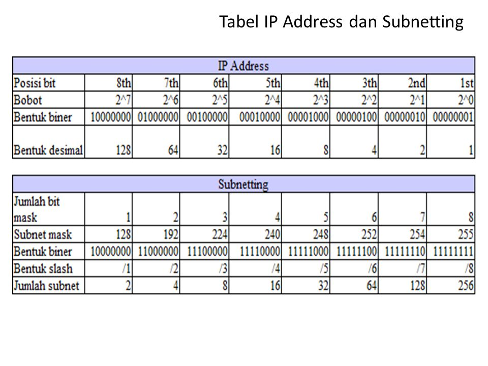 Subnetmask dan nilai /-nya Subnet MaskNilai CIDR 255.128.0.0/9 255.192.0.0/10 255.224.0.0/11 255.240.0.0/12 255.248.0.0/13 255.252.0.0/14 255.254.0.0/15 255.255.0.0/16 255.255.128.0/17 255.255.192.0/18 255.255.224.0/19 Subnet MaskNilai CIDR 255.255.240.0/20 255.255.248.0/21 255.255.252.0/22 255.255.254.0/23 255.255.255.0/24 255.255.255.128/25 255.255.255.192/26 255.255.255.224/27 255.255.255.240/28 255.255.255.248/29 255.255.255.252/30 Dimulai dari /8 (255.0.0.0) s/d /30 (255.255.255.252) dimana setiap penambahan 1 bit untuk membuat subnet nilai / bertambah 1 dan seterusnya (Lihat tabel pada slide selanjutnya).