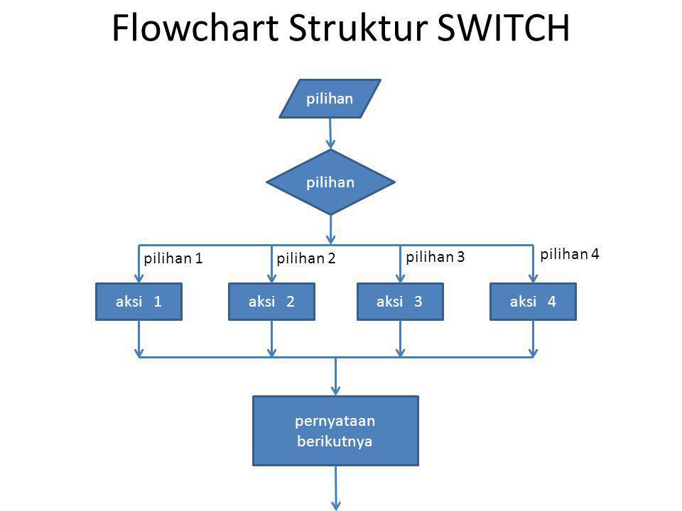 Struktur SWITCH ( code ) # include int main () { int bulan; printf( Masukkan Bulan (dalam angka) : ); scanf( %d , &bulan); switch (bulan) { case 1 : {printf( Bulan Januari ); break;} case 2 : {printf( Bulan Februari ); break;} case 3 : {printf( Bulan Maret ); break;} case 4 : {printf( Bulan April ); break;} case 5 : {printf( Bulan Mei ); break;} case 6 : {printf( Bulan Juni ); break;} case 7 : {printf( Bulan Juli ); break;} case 8 : {printf( Bulan Agustus ); break;} case 9 : {printf( Bulan September ); break;} case 10 : {printf( Bulan Oktober ); break;} case 11 : {printf( Bulan Novemver ); break;} case 12 : {printf( Bulan Desember ); break;} default : {printf( Masukkan Angka dari 1 s.d.