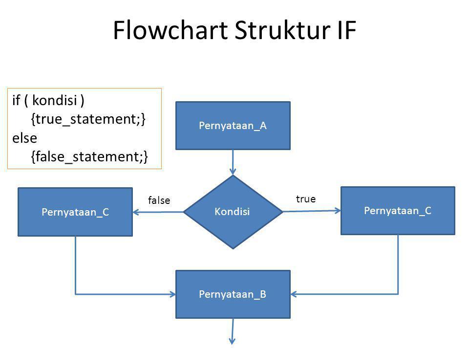 IF - Else ( Tunggal - Code) # include int main () { int nilai, kehadiran; printf( Masukkan Nilai : ); scanf( %d , &nilai); printf( Masukkan Kehadiran : ); scanf( %d , &kehadiran); if (nilai >= 65 && kehadiran >= 10) {printf( Selamat Anda Lulus );} else {printf( Sayang Sekali Anda Belum Beruntung );} getch(); }
