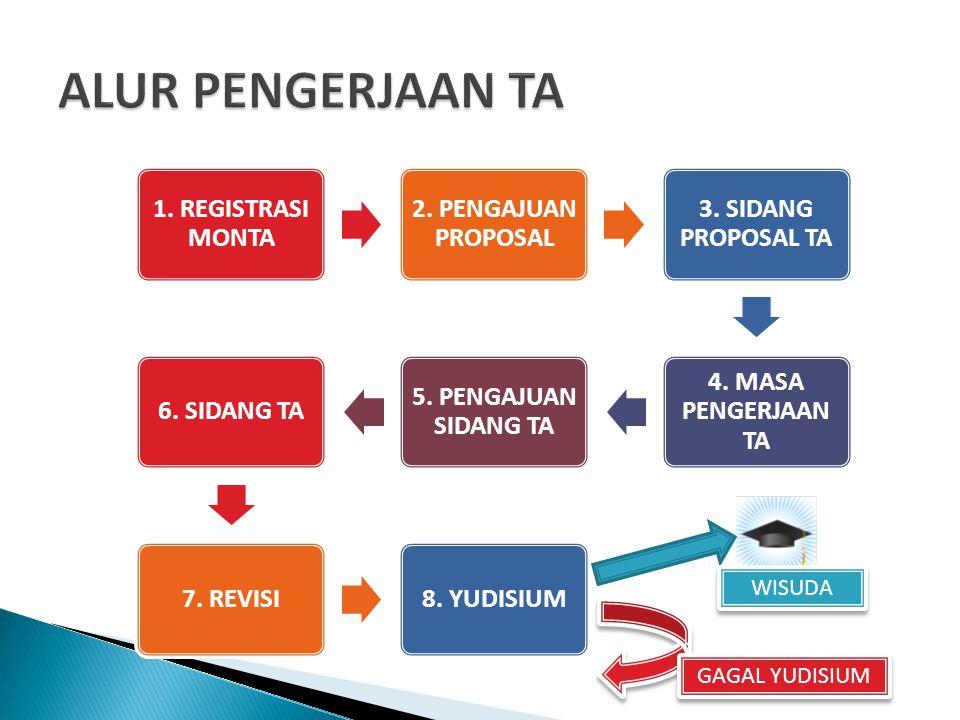1.REGISTRASI MONTA 2. PENGAJUAN PROPOSAL 3. SIDANG PROPOSAL TA 4.