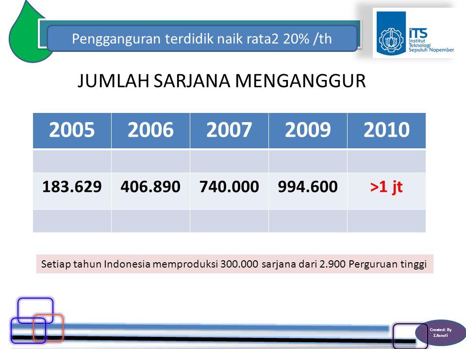 Created: By Z.Asro ri Pengganguran terdidik naik rata2 20% /th JUMLAH SARJANA MENGANGGUR 20052006200720092010 183.629406.890740.000994.600>1 jt Setiap tahun Indonesia memproduksi 300.000 sarjana dari 2.900 Perguruan tinggi