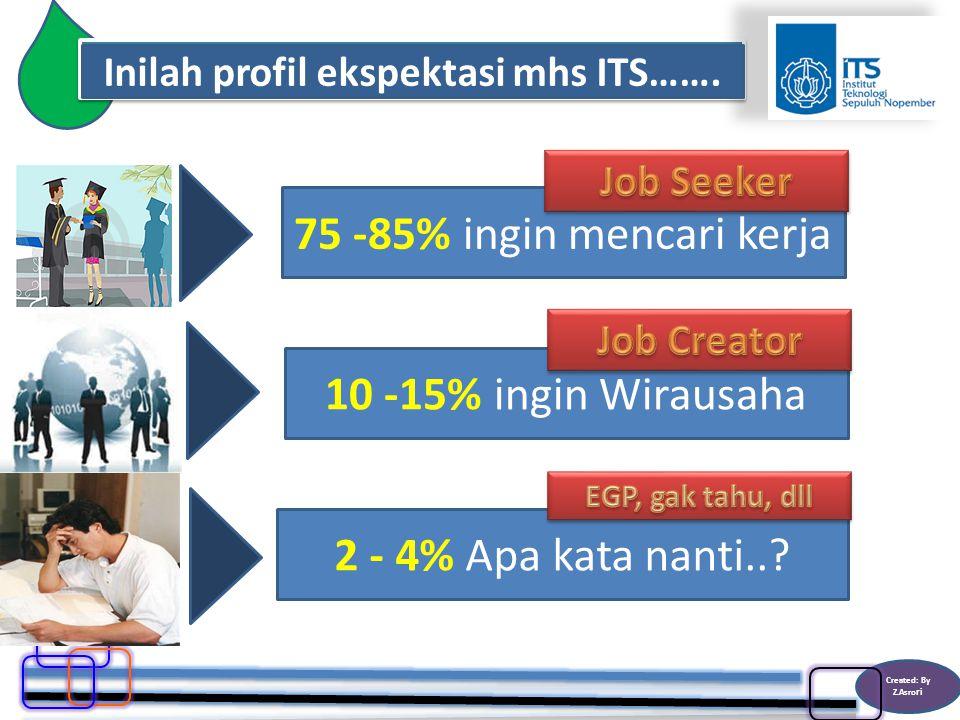 Inilah profil ekspektasi mhs ITS……. 75 -85% ingin mencari kerja2 - 4% Apa kata nanti...