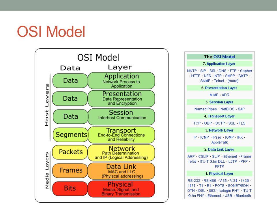  Protokol TCP/IP  Perbandingan Model OSI dan implementasi TCP/IP  Enkapsulasi dan layering pada TCP/IP  Layer aplikasi pada TCP/IP  Layer transport pada TCP/IP  Layer network pada TCP/IP  Layer physical pada TCP/IP Protokol TCP/IP (1)