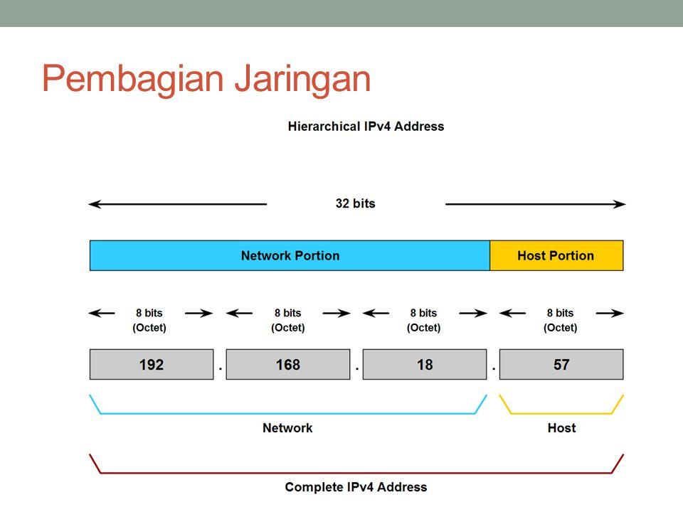 Pengalokasian IP Proses memilih Network ID dan Host ID yang tepat untuk suatu jaringan.