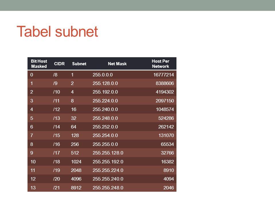 Tabel subnet Bit Host Masked CIDR Subnet/ Network Net Mask Host Per Network 14/2216384255.255.252.01022 15/2332768255.255.254.0510 16/2465536255.255.255.0254 17/25131072255.255.255.128126 18/26262144255.255.255.19262 19/27524288255.255.255.22430 20/28104857 6 255.255.255.24014 21/29209715 2 255.255.255.2486 22/30419430 4 255.255.255.2522 23/31Invalid255.255.255.254Invalid