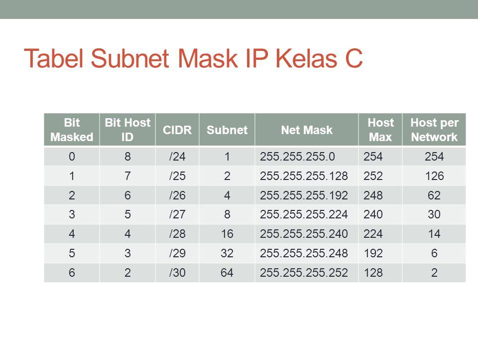Latihan IP kelas C 202.152.0.1 Tentukan berapa jumlah host maximal yang bisa disusun dalam jaringan dan berapa jumlah subnetnya.