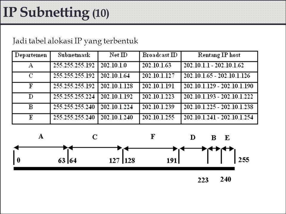 Pengalokasian IP address dengan beberapa subneting yang sering digunakan dapat dilihat dalam tabel berikut:  Notasi jaringan= Net.ID/jumlah bit SM diset 1 Contoh: - 10.10.1.0/24=Net ID=10.10.1.0 SM=255.255.255.0 - 10.10.1.0/25=Net ID=10.10.1.0 SM=255.255.255.128 - 10.10.1.0/26=Net ID=10.10.1.0 SM=255.255.255.192 IP Subnetting (11)