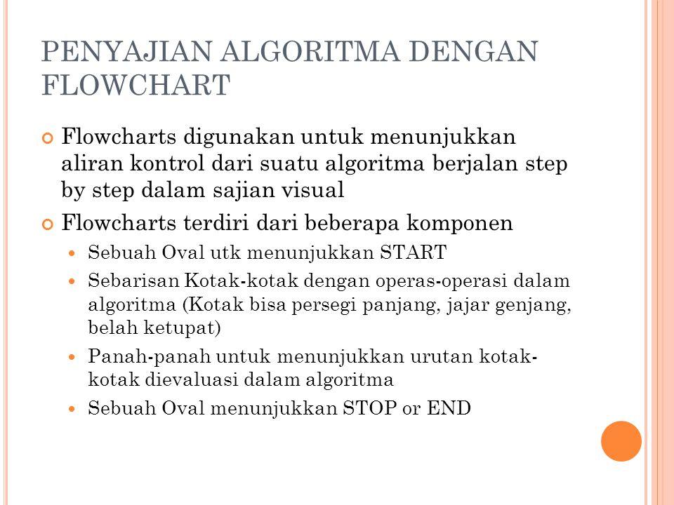 PENYAJIAN ALGORITMA DENGAN FLOWCHART Flowcharts digunakan untuk menunjukkan aliran kontrol dari suatu algoritma berjalan step by step dalam sajian visual Flowcharts terdiri dari beberapa komponen Sebuah Oval utk menunjukkan START Sebarisan Kotak-kotak dengan operas-operasi dalam algoritma (Kotak bisa persegi panjang, jajar genjang, belah ketupat) Panah-panah untuk menunjukkan urutan kotak- kotak dievaluasi dalam algoritma Sebuah Oval menunjukkan STOP or END