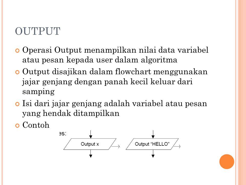 OUTPUT Operasi Output menampilkan nilai data variabel atau pesan kepada user dalam algoritma Output disajikan dalam flowchart menggunakan jajar genjang dengan panah kecil keluar dari samping Isi dari jajar genjang adalah variabel atau pesan yang hendak ditampilkan Contoh