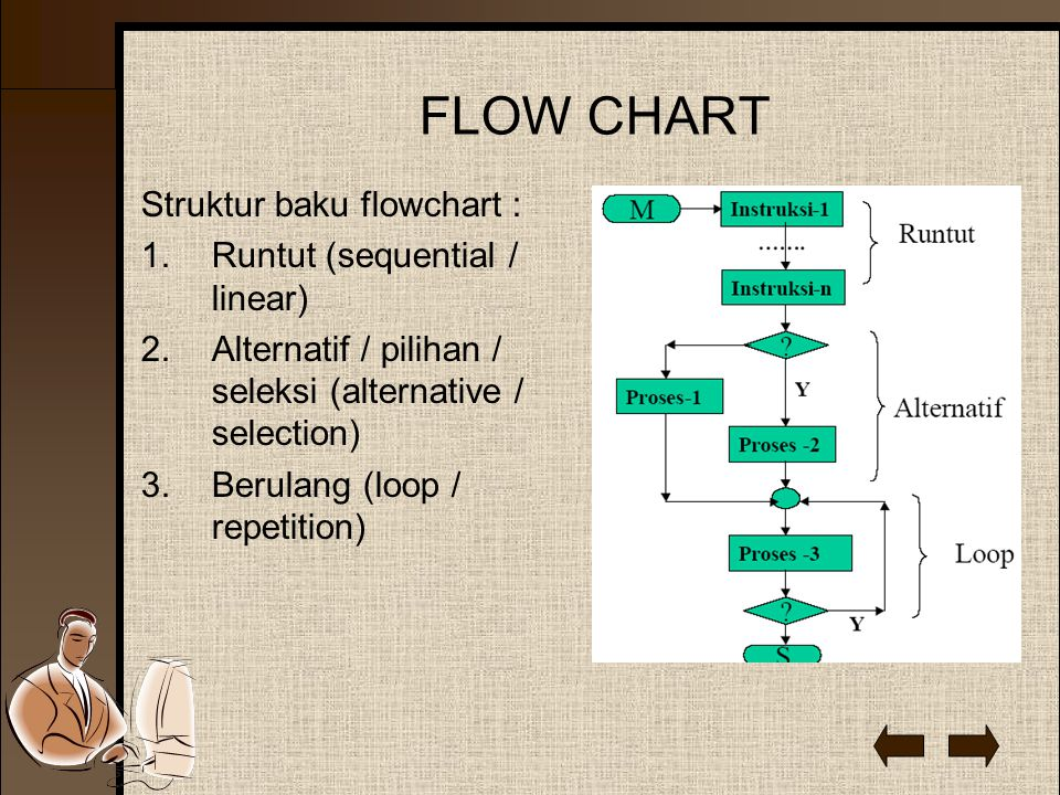 FLOW CHART Struktur baku flowchart : 1.Runtut (sequential / linear) 2.Alternatif / pilihan / seleksi (alternative / selection) 3.Berulang (loop / repetition)