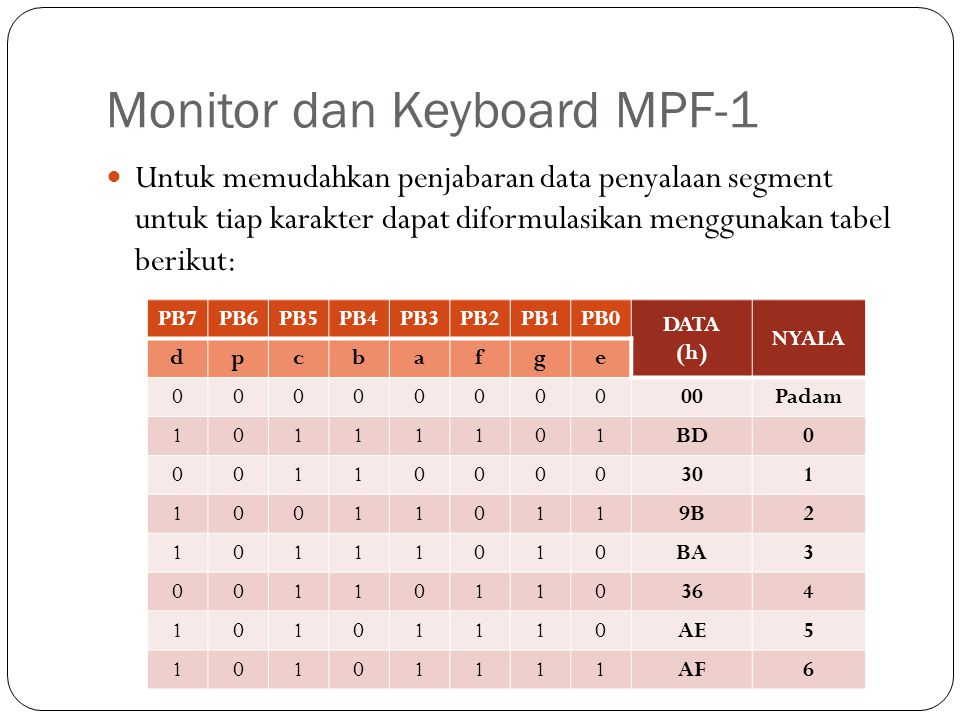 Monitor dan Keyboard MPF-1 Untuk memudahkan penjabaran data penyalaan segment untuk tiap karakter dapat diformulasikan menggunakan tabel berikut: PB7P