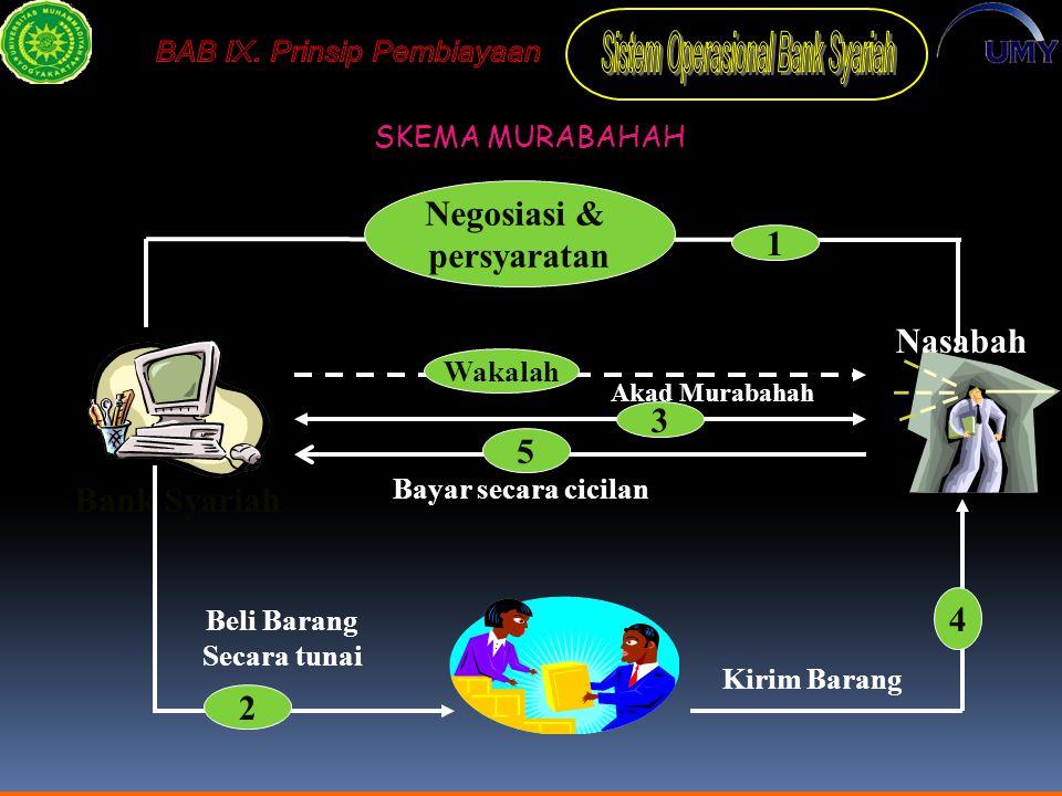 IJARAH/SEWA Adalah perjanjian antara Bank (Muajjir = yang menyewakan) dengan nasabah (Musta'jir) sebagai penyewa suatu barang milik Bank dan Bank mendapatkan imbalan jasa atas barang yang disewakannya.